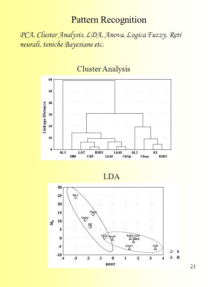 21 Pattern Recognition PCA, Cluster Analysis, LDA, Anova, Logica Fuzzy, Reti neurali, teniche Bayesiane etc.