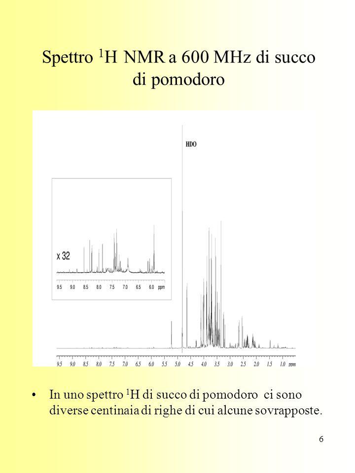 6 Spettro 1 H NMR a 600 MHz di succo di pomodoro In uno spettro 1 H di succo di pomodoro ci sono diverse centinaia di righe di cui alcune sovrapposte.