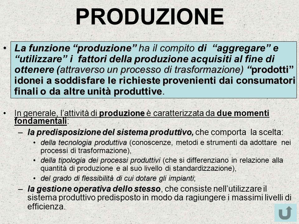 """PRODUZIONE La funzione """"produzione"""" fattori della produzione attraverso un processo di trasformazione)prodotti"""" idonei a soddisfare le richieste prove"""