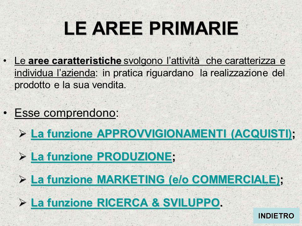 LE AREE PRIMARIE aree caratteristicheLe aree caratteristiche svolgono l'attività che caratterizza e individua l'azienda: in pratica riguardano la realizzazione del prodotto e la sua vendita.
