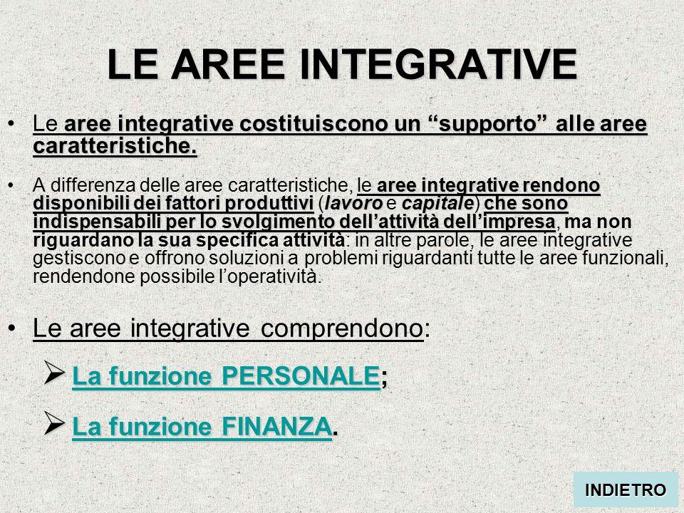 LE AREE INTEGRATIVE aree integrative costituiscono un supporto alle aree caratteristiche.Le aree integrative costituiscono un supporto alle aree caratteristiche.