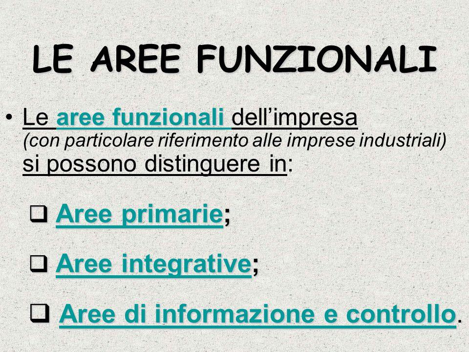 LE AREE FUNZIONALI aree funzionali aree funzionaliLe aree funzionali dell'impresa (con particolare riferimento alle imprese industriali) si possono di