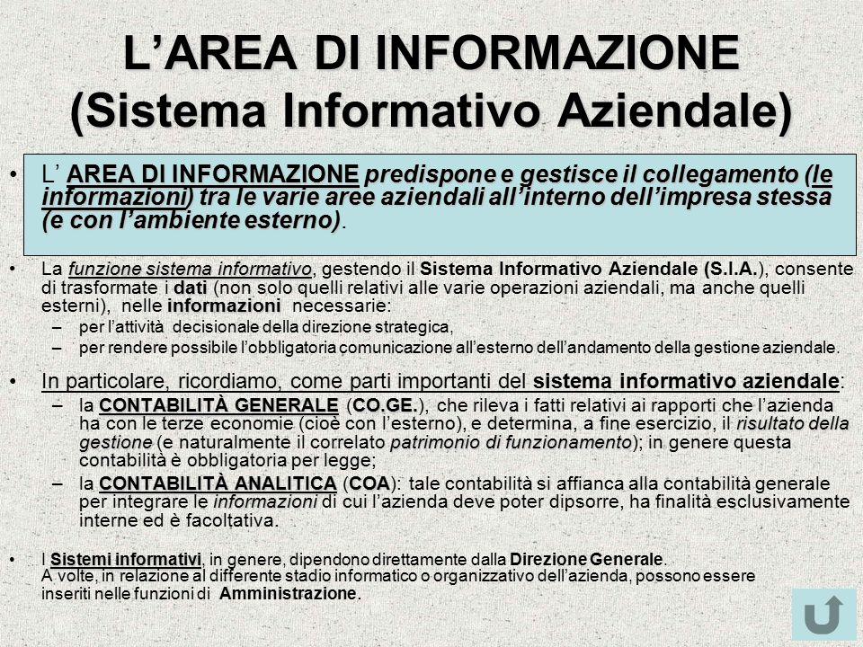 L'AREA DI INFORMAZIONE (Sistema Informativo Aziendale) AREA DI INFORMAZIONE predispone e gestisce il collegamento (le informazioni) tra le varie aree aziendali all'interno dell'impresa stessa (e con l'ambiente esterno)L' AREA DI INFORMAZIONE predispone e gestisce il collegamento (le informazioni) tra le varie aree aziendali all'interno dell'impresa stessa (e con l'ambiente esterno).
