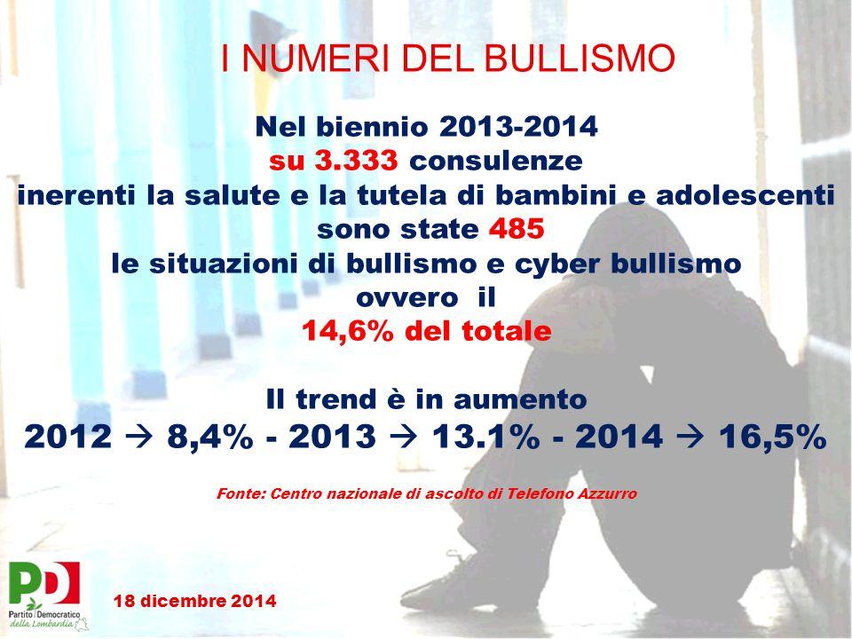 I NUMERI DEL BULLISMO Nel biennio 2013-2014 su 3.333 consulenze inerenti la salute e la tutela di bambini e adolescenti sono state 485 le situazioni di bullismo e cyber bullismo ovvero il 14,6% del totale Il trend è in aumento 2012  8,4% - 2013  13.1% - 2014  16,5% Fonte: Centro nazionale di ascolto di Telefono Azzurro 18 dicembre 2014