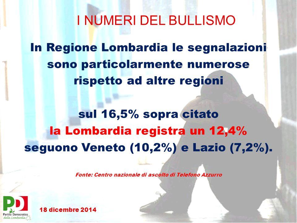 I NUMERI DEL BULLISMO In Regione Lombardia le segnalazioni sono particolarmente numerose rispetto ad altre regioni sul 16,5% sopra citato la Lombardia registra un 12,4% seguono Veneto (10,2%) e Lazio (7,2%).