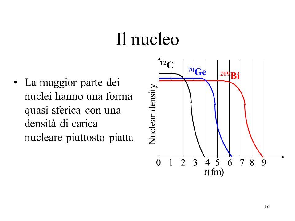 16 Il nucleo La maggior parte dei nuclei hanno una forma quasi sferica con una densità di carica nucleare piuttosto piatta 0 1 2 3 4 5 6 7 8 9 r(fm) Nuclear density 12 C 70 Ge 209 Bi
