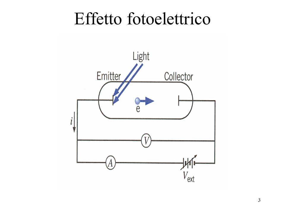 4 Fisica classica E cinetica max proporzionale alla intensità della radiazione (I) L'effetto fotoelettrico è indipendente dalla frequenza Il primo elettrone dovrebbe essere emesso per t>sec Esperimento E cinetica max è indipendente dalla intensità della radiazione L'effetto fotoelettrico dipendente dalla frequenza Il primo elettrone è emesso istantaneamente La risposta fu proposta da Einstein il quale propose che la luce avesse una natura corpuscolare: i fotoni particelle di massa zero che viaggiano alla velocità della luce ed hanno una energia pari a E=hν h è la costante di Planck h=6.623x10 -34 J.s