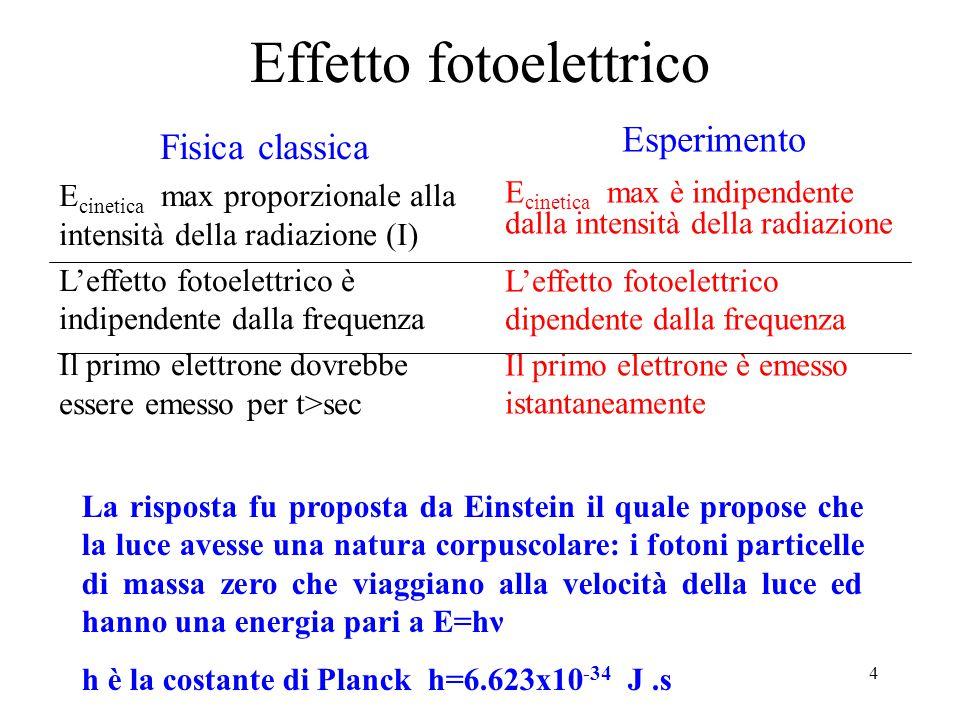 5 Diffrazione degli elettroni fotoni elettroni