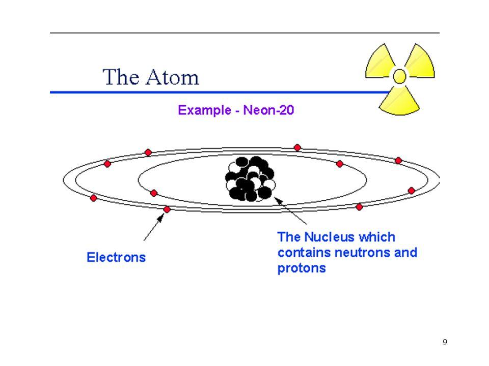 10 Protoni Neutroni Elettroni I protoni hanno carica positiva pari alla carica elementare e=1.6 10 -19 C e massa pari a m p =1.673 10 -27 Kg I neutroni sono neutri e hanno massa pari a m n =1.675 10 -27 Kg lievemente superiore a quella dei protoni.