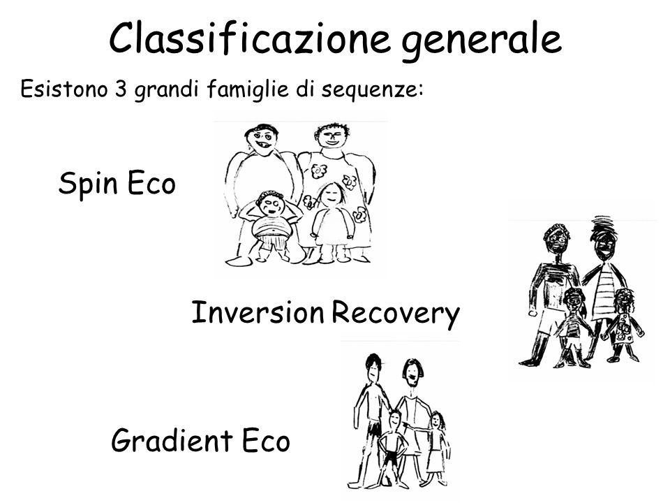 Classificazione generale Spin Eco Inversion Recovery Gradient Eco Esistono 3 grandi famiglie di sequenze: