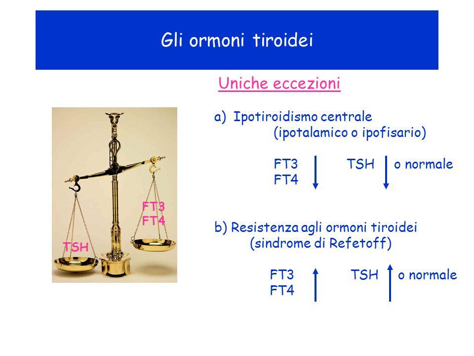 Gli ormoni tiroidei FT3 FT4 Uniche eccezioni a) Ipotiroidismo centrale (ipotalamico o ipofisario) FT3 TSH o normale FT4 b) Resistenza agli ormoni tiro