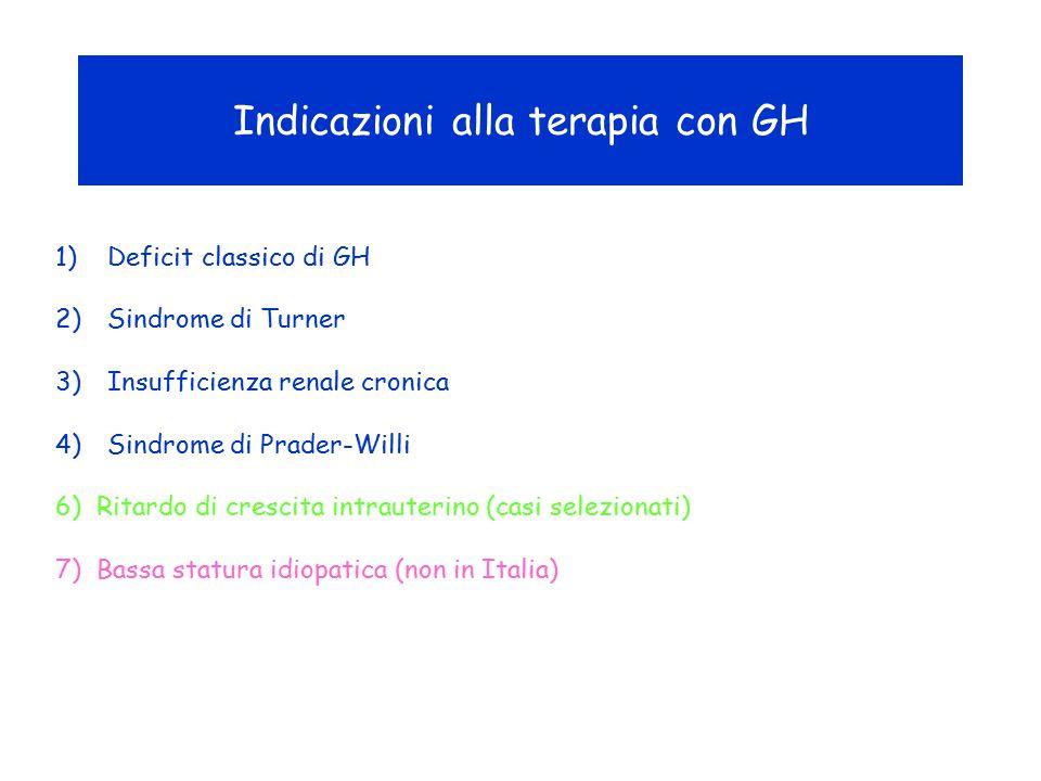 Indicazioni alla terapia con GH 1)Deficit classico di GH 2)Sindrome di Turner 3)Insufficienza renale cronica 4)Sindrome di Prader-Willi 6) Ritardo di