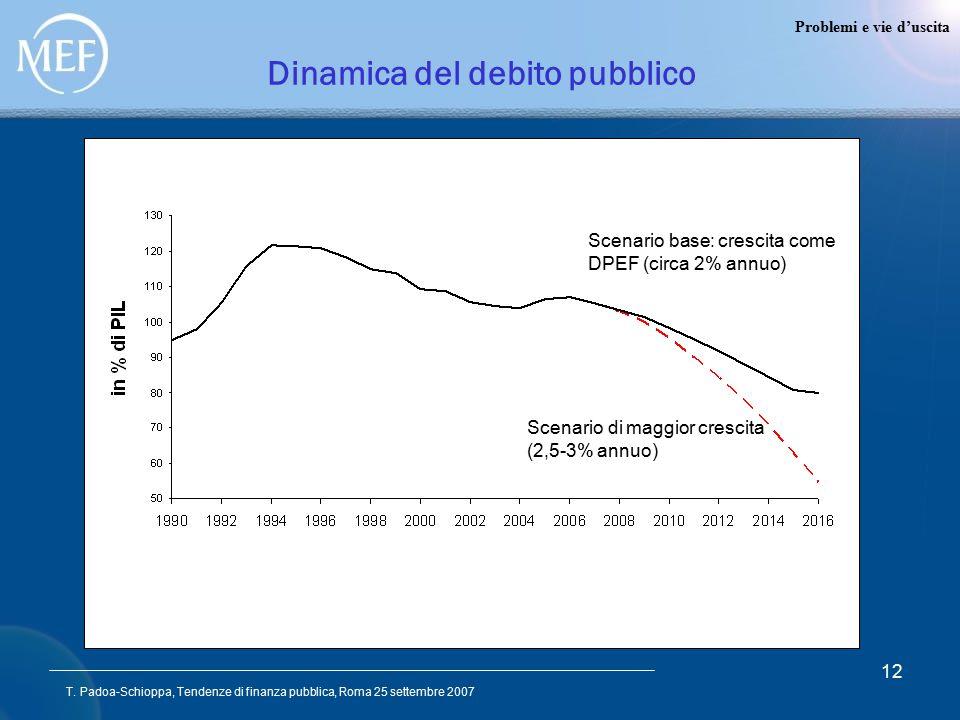 T. Padoa-Schioppa, Tendenze di finanza pubblica, Roma 25 settembre 2007 12 Dinamica del debito pubblico Scenario di maggior crescita (2,5-3% annuo) Sc