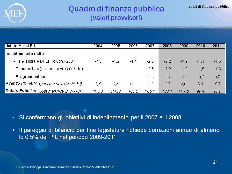 T. Padoa-Schioppa, Tendenze di finanza pubblica, Roma 25 settembre 2007 21 Quadro di finanza pubblica (valori provvisori) Saldi di finanza pubblica Si