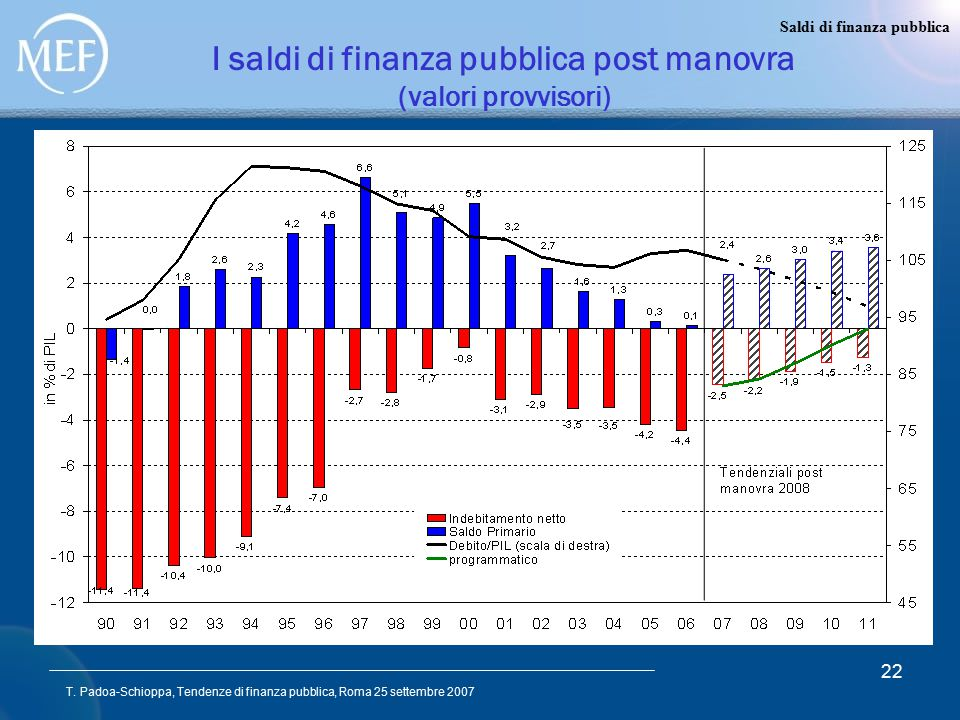 T. Padoa-Schioppa, Tendenze di finanza pubblica, Roma 25 settembre 2007 22 I saldi di finanza pubblica post manovra (valori provvisori) Saldi di finan