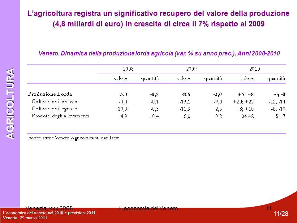 L'economica del Veneto nel 2010 e previsioni 2011 Venezia, 29 marzo 2011 11/28 Venezia, xxx 2008L'economia del Veneto11 AGRICOLTURA Veneto. Dinamica d