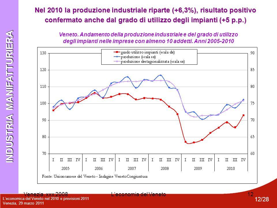 L'economica del Veneto nel 2010 e previsioni 2011 Venezia, 29 marzo 2011 12/28 Venezia, xxx 2008L'economia del Veneto12 Veneto. Andamento della produz