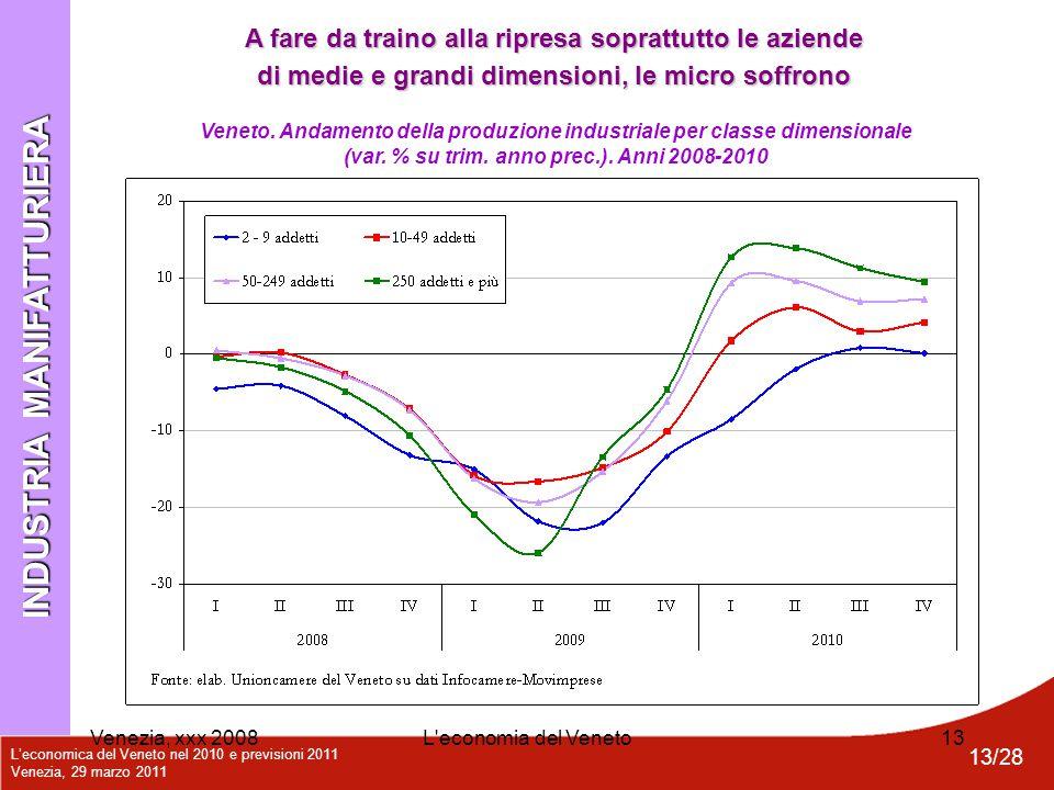 L'economica del Veneto nel 2010 e previsioni 2011 Venezia, 29 marzo 2011 13/28 Venezia, xxx 2008L'economia del Veneto13 INDUSTRIA MANIFATTURIERA Venet
