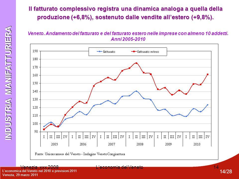 L'economica del Veneto nel 2010 e previsioni 2011 Venezia, 29 marzo 2011 14/28 Venezia, xxx 2008L'economia del Veneto14 Veneto. Andamento del fatturat