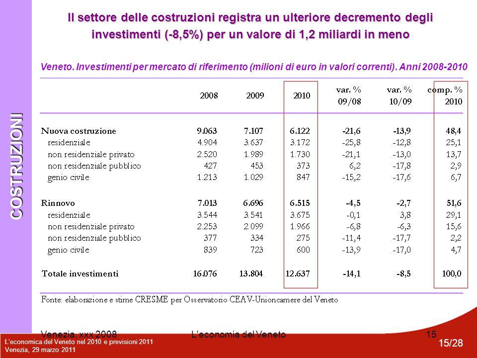 L'economica del Veneto nel 2010 e previsioni 2011 Venezia, 29 marzo 2011 15/28 Venezia, xxx 2008L'economia del Veneto15 Veneto. Investimenti per merca