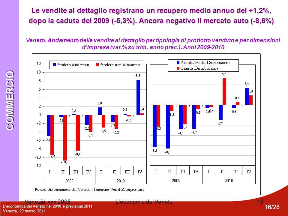 L'economica del Veneto nel 2010 e previsioni 2011 Venezia, 29 marzo 2011 16/28 Venezia, xxx 2008L'economia del Veneto16 Veneto. Andamento delle vendit