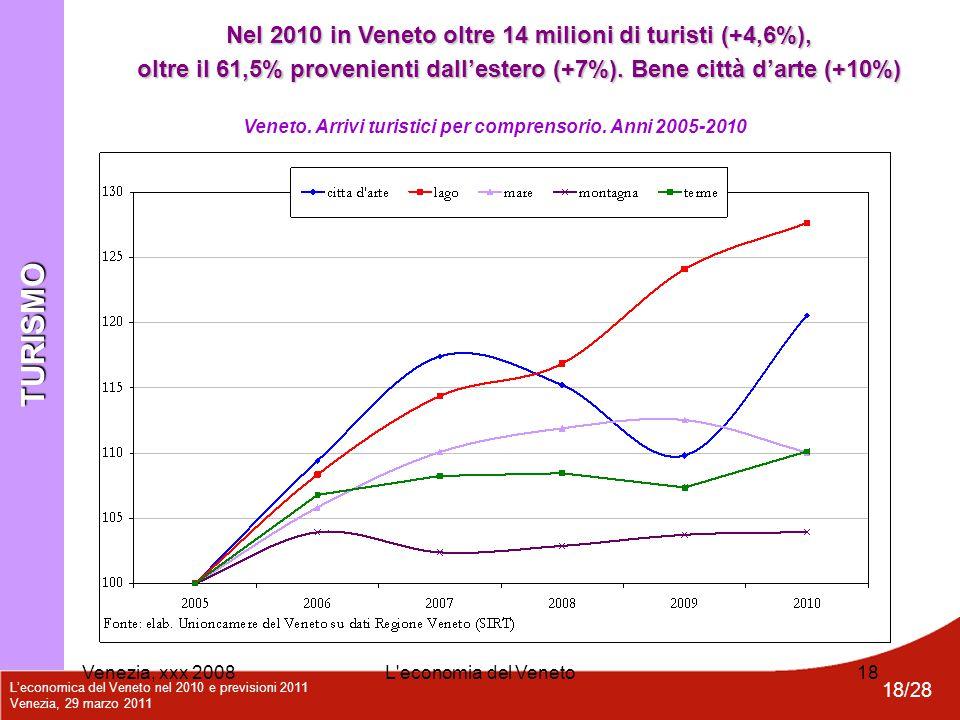 L'economica del Veneto nel 2010 e previsioni 2011 Venezia, 29 marzo 2011 18/28 Venezia, xxx 2008L'economia del Veneto18 Veneto. Arrivi turistici per c