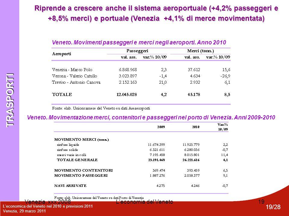 L'economica del Veneto nel 2010 e previsioni 2011 Venezia, 29 marzo 2011 19/28 Venezia, xxx 2008L'economia del Veneto19 Veneto. Movimentazione merci,