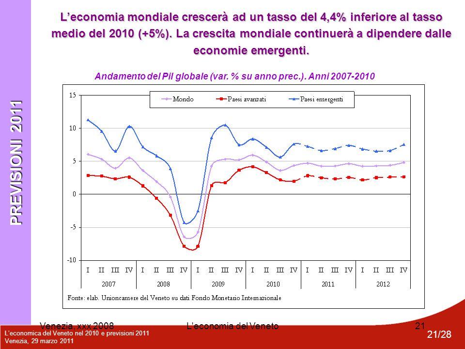 L'economica del Veneto nel 2010 e previsioni 2011 Venezia, 29 marzo 2011 21/28 Venezia, xxx 2008L'economia del Veneto21 Andamento del Pil globale (var