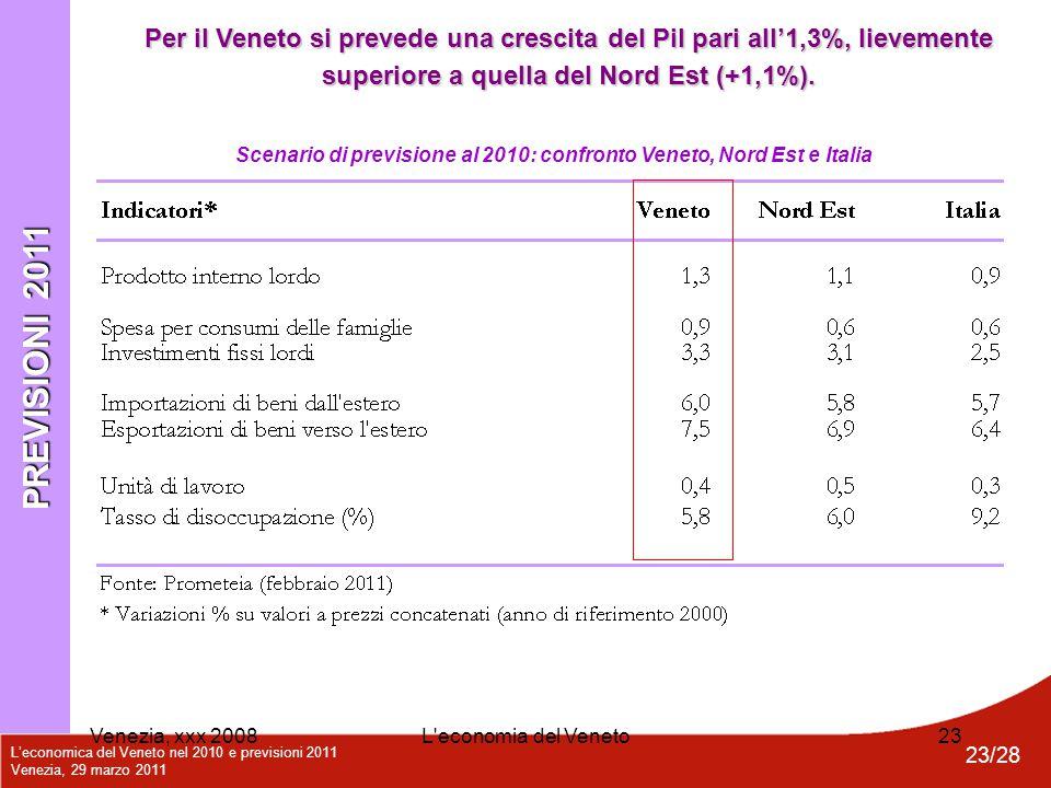 L'economica del Veneto nel 2010 e previsioni 2011 Venezia, 29 marzo 2011 23/28 Venezia, xxx 2008L'economia del Veneto23 PREVISIONI 2011 Scenario di pr