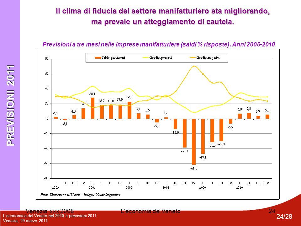 L'economica del Veneto nel 2010 e previsioni 2011 Venezia, 29 marzo 2011 24/28 Venezia, xxx 2008L'economia del Veneto24 PREVISIONI 2011 Previsioni a t