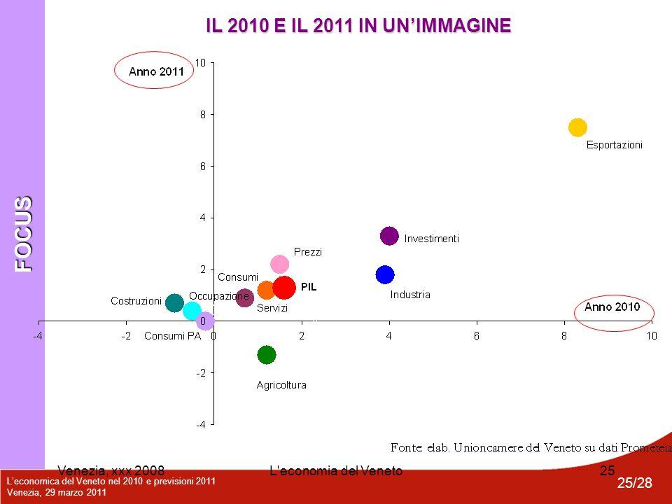 L'economica del Veneto nel 2010 e previsioni 2011 Venezia, 29 marzo 2011 25/28 Venezia, xxx 2008L'economia del Veneto25 FOCUS IL 2010 E IL 2011 IN UN'