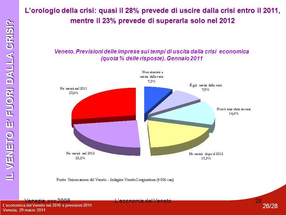 L'economica del Veneto nel 2010 e previsioni 2011 Venezia, 29 marzo 2011 26/28 Venezia, xxx 2008L'economia del Veneto26 IL VENETO E' FUORI DALLA CRISI