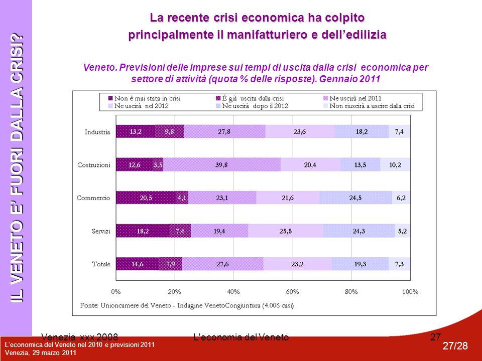L'economica del Veneto nel 2010 e previsioni 2011 Venezia, 29 marzo 2011 27/28 Venezia, xxx 2008L'economia del Veneto27 IL VENETO E' FUORI DALLA CRISI