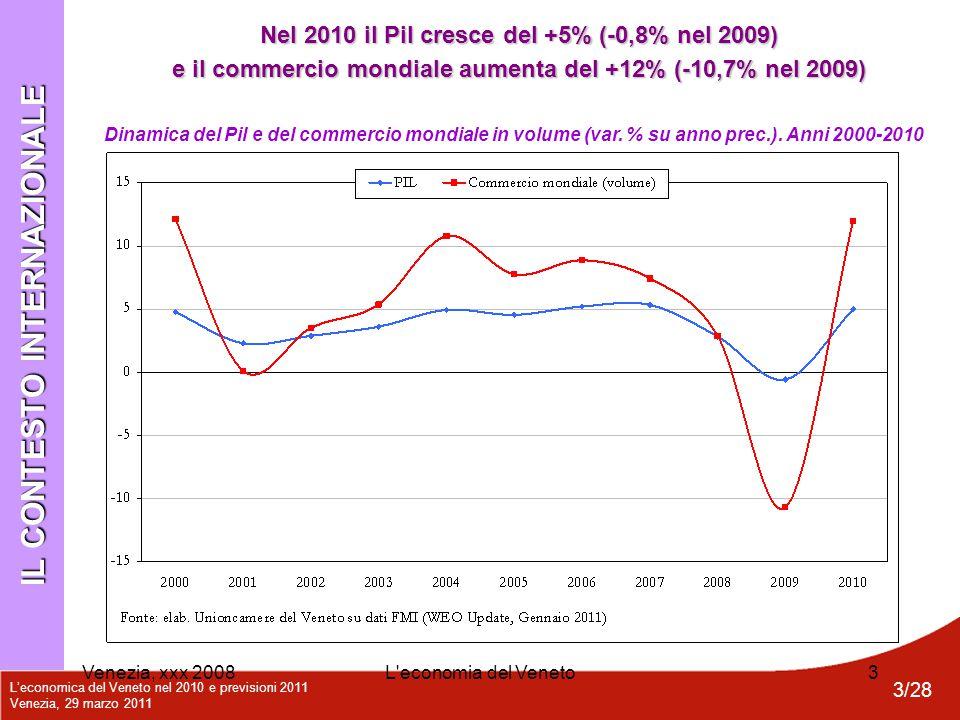 L'economica del Veneto nel 2010 e previsioni 2011 Venezia, 29 marzo 2011 4/28 Venezia, xxx 2008L economia del Veneto4 Dinamica del Pil reale in alcuni Paesi (var.