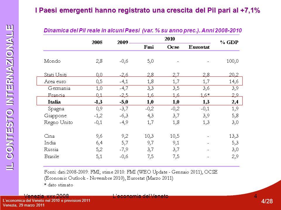 L'economica del Veneto nel 2010 e previsioni 2011 Venezia, 29 marzo 2011 4/28 Venezia, xxx 2008L'economia del Veneto4 Dinamica del Pil reale in alcuni