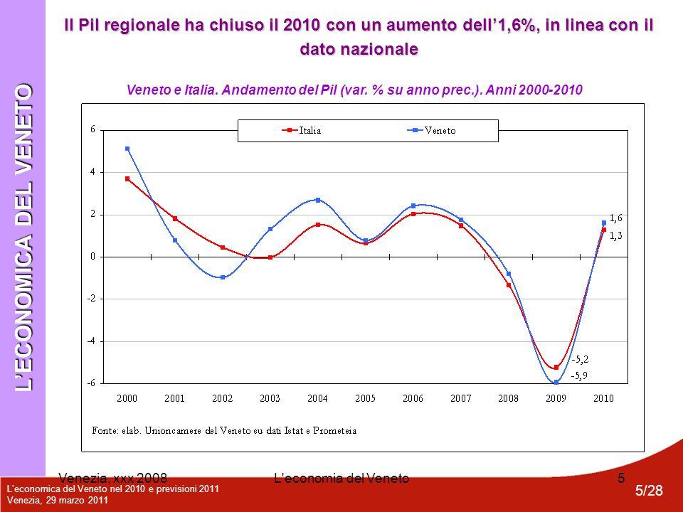 L'economica del Veneto nel 2010 e previsioni 2011 Venezia, 29 marzo 2011 5/28 Venezia, xxx 2008L'economia del Veneto5 Veneto e Italia. Andamento del P