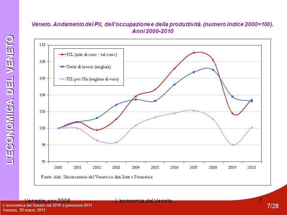 L'economica del Veneto nel 2010 e previsioni 2011 Venezia, 29 marzo 2011 7/28 Venezia, xxx 2008L'economia del Veneto7 Veneto. Andamento del Pil, dell'