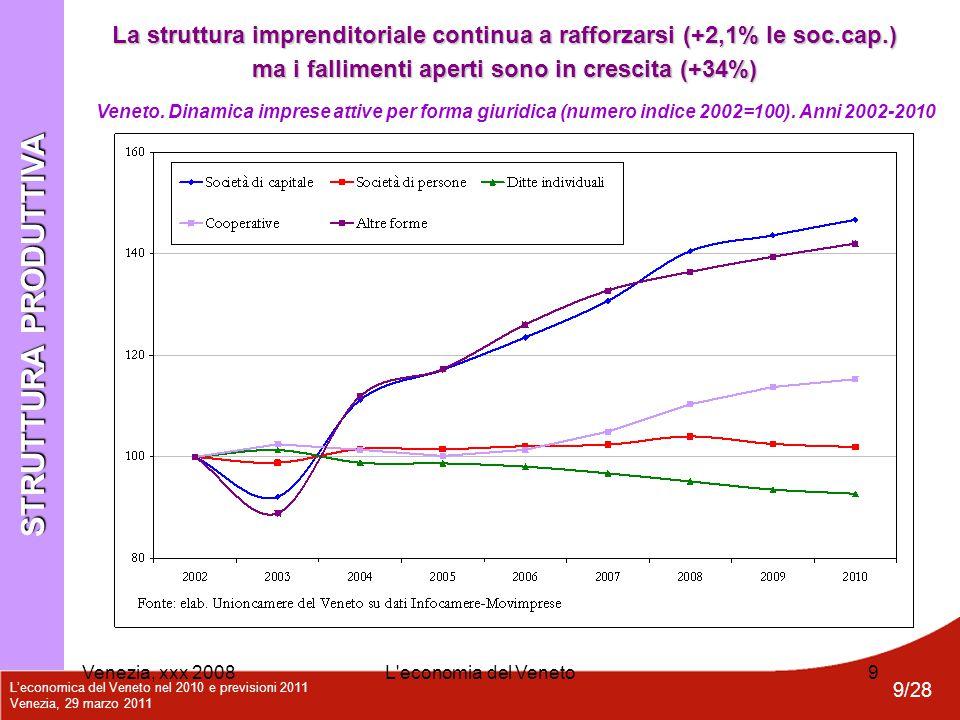 L'economica del Veneto nel 2010 e previsioni 2011 Venezia, 29 marzo 2011 10/28 Venezia, xxx 2008L economia del Veneto10 Veneto.
