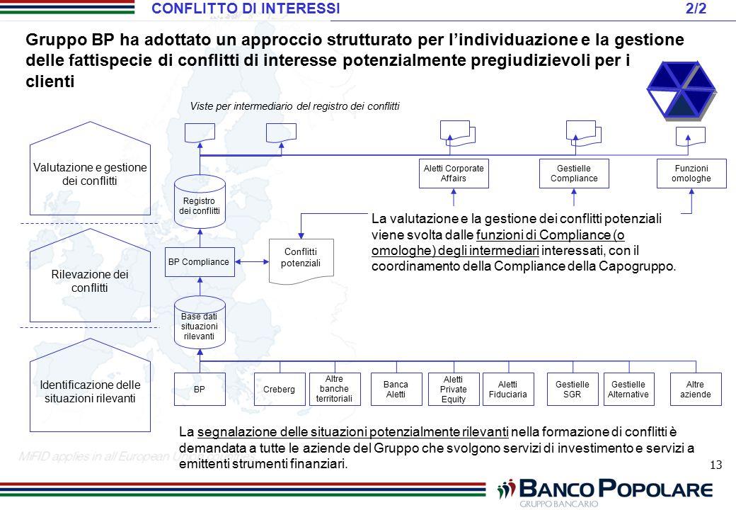 13 Gruppo BP ha adottato un approccio strutturato per l'individuazione e la gestione delle fattispecie di conflitti di interesse potenzialmente pregiu