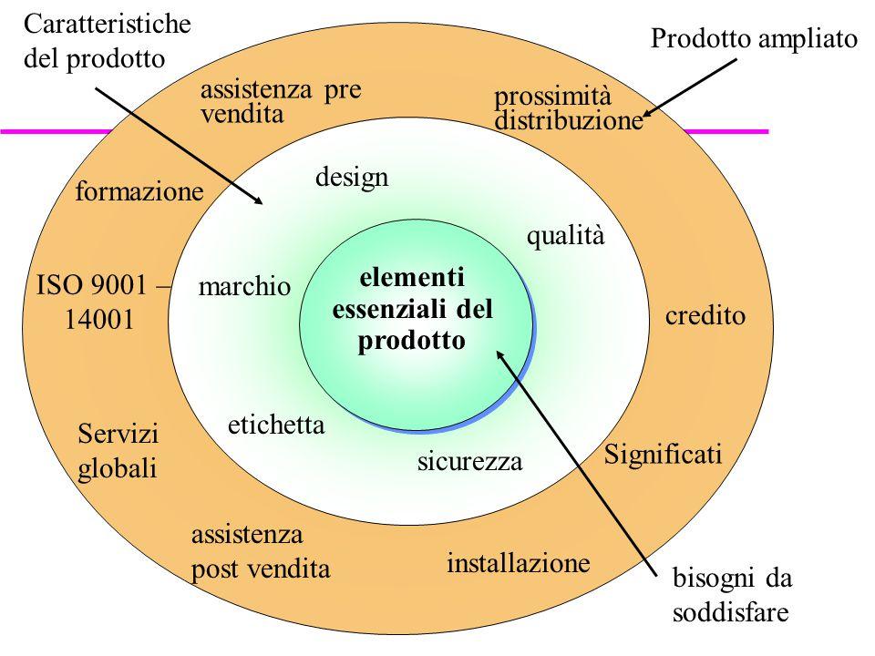 ISO 9001 – 14001 elementi essenziali del prodotto elementi essenziali del prodotto formazione Prodotto ampliato Caratteristiche del prodotto marchio d