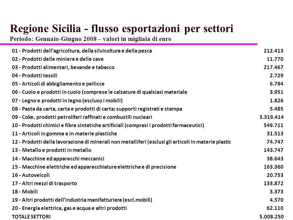 Regione Sicilia - flusso esportazioni per settori Periodo: Gennaio-Giugno 2008 – valori in migliaia di euro 01 - Prodotti dell'agricoltura, della silv