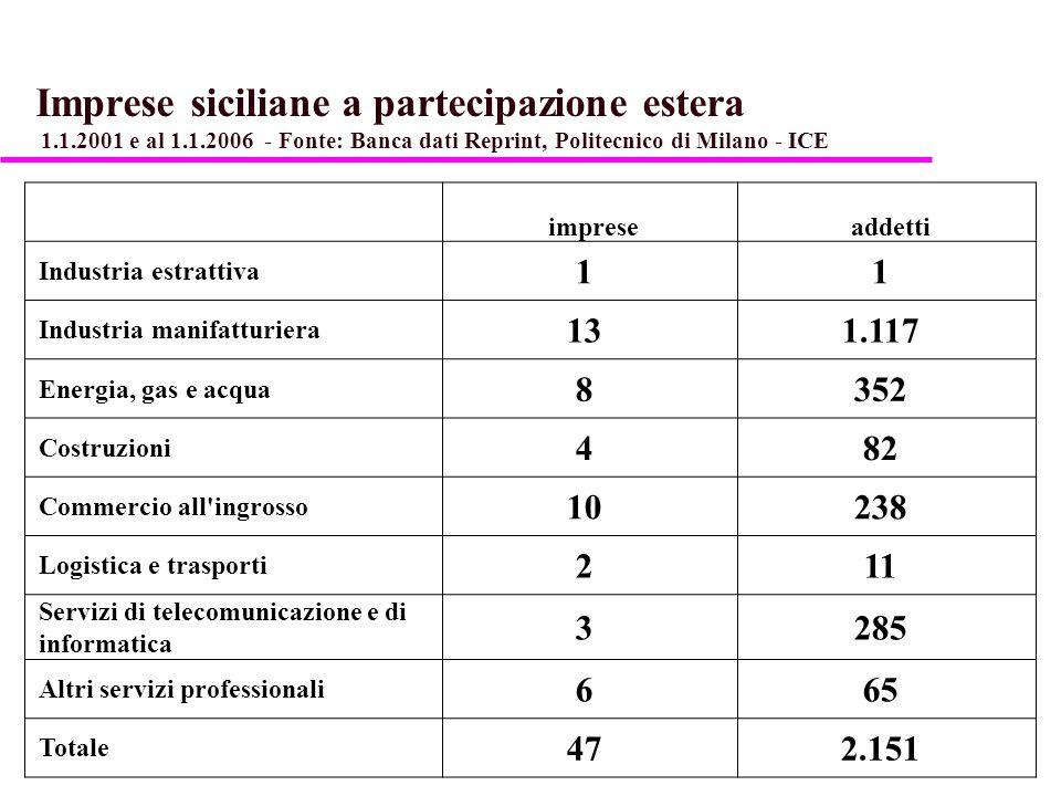 Imprese estere partecipate da aziende siciliane 1.1.2001 e al 1.1.2006 - Fonte: Banca dati Reprint, Politecnico di Milano - ICE Impreseaddetti Industria estrattiva 00 Industria manifatturiera 224.377 Energia, gas e acqua 00 Costruzioni 6121 Commercio all ingrosso 34183 Logistica e trasporti 24721 Servizi di telecomunicazione e di informatica 220 Altri servizi professionali 316 Totale 915.438