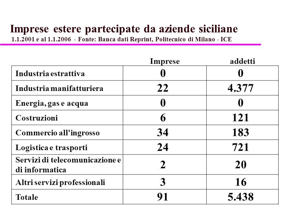 Imprese estere partecipate da aziende siciliane 1.1.2001 e al 1.1.2006 - Fonte: Banca dati Reprint, Politecnico di Milano - ICE Impreseaddetti Industr