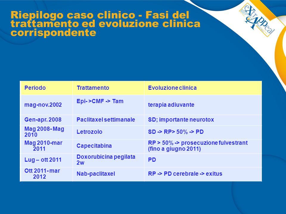 Riepilogo caso clinico - Fasi del trattamento ed evoluzione clinica corrispondente PeriodoTrattamentoEvoluzione clinica mag-nov.2002 Epi- >CMF -> Tam