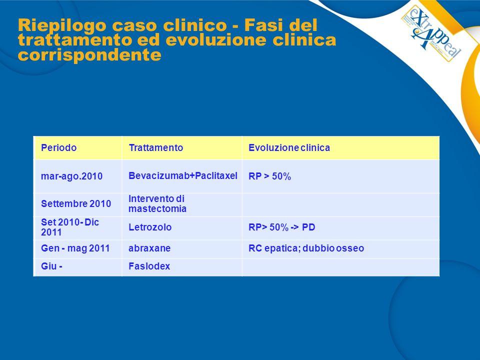 Riepilogo caso clinico - Fasi del trattamento ed evoluzione clinica corrispondente PeriodoTrattamentoEvoluzione clinica mar-ago.2010 Bevacizumab+Pacli