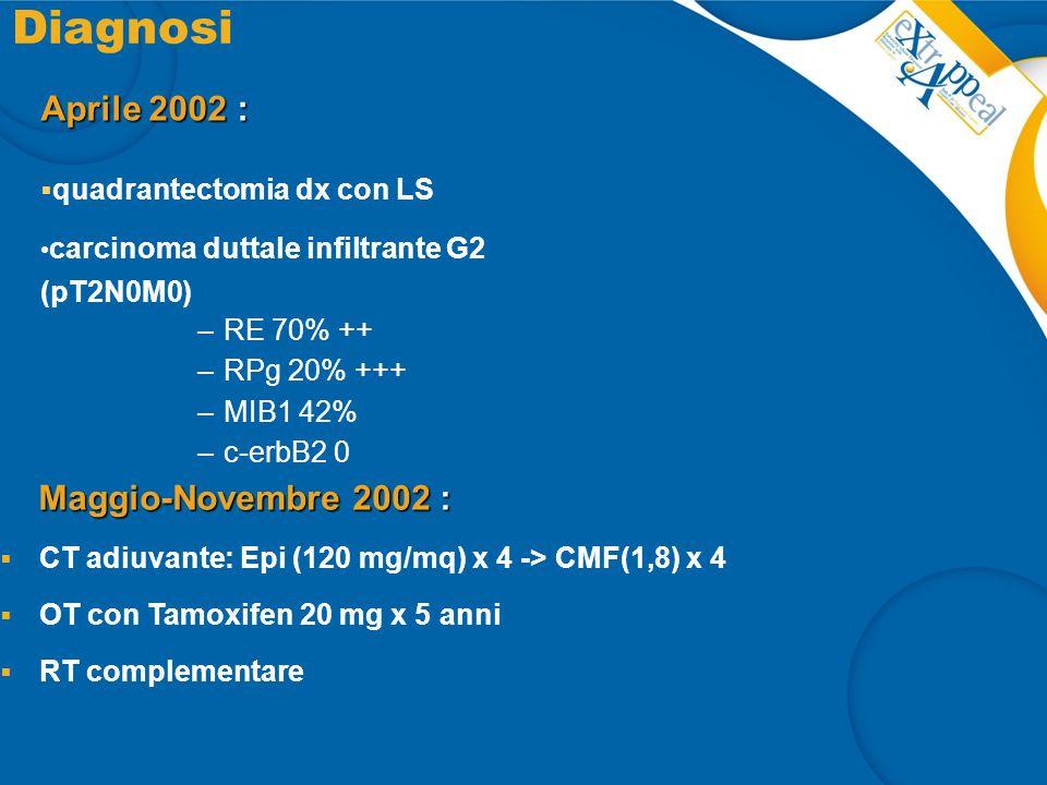 Diagnosi Aprile 2002 :  quadrantectomia dx con LS carcinoma duttale infiltrante G2 (pT2N0M0) –RE 70% ++ –RPg 20% +++ –MIB1 42% –c-erbB2 0 Maggio-Nove