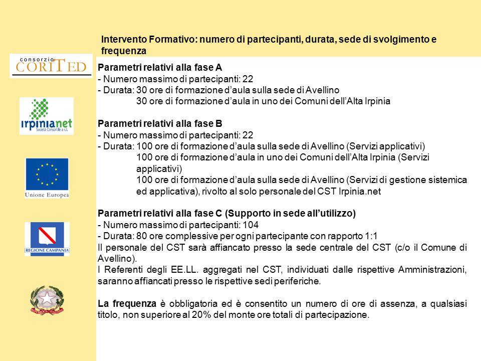 Intervento Formativo: numero di partecipanti, durata, sede di svolgimento e frequenza Parametri relativi alla fase A - Numero massimo di partecipanti:
