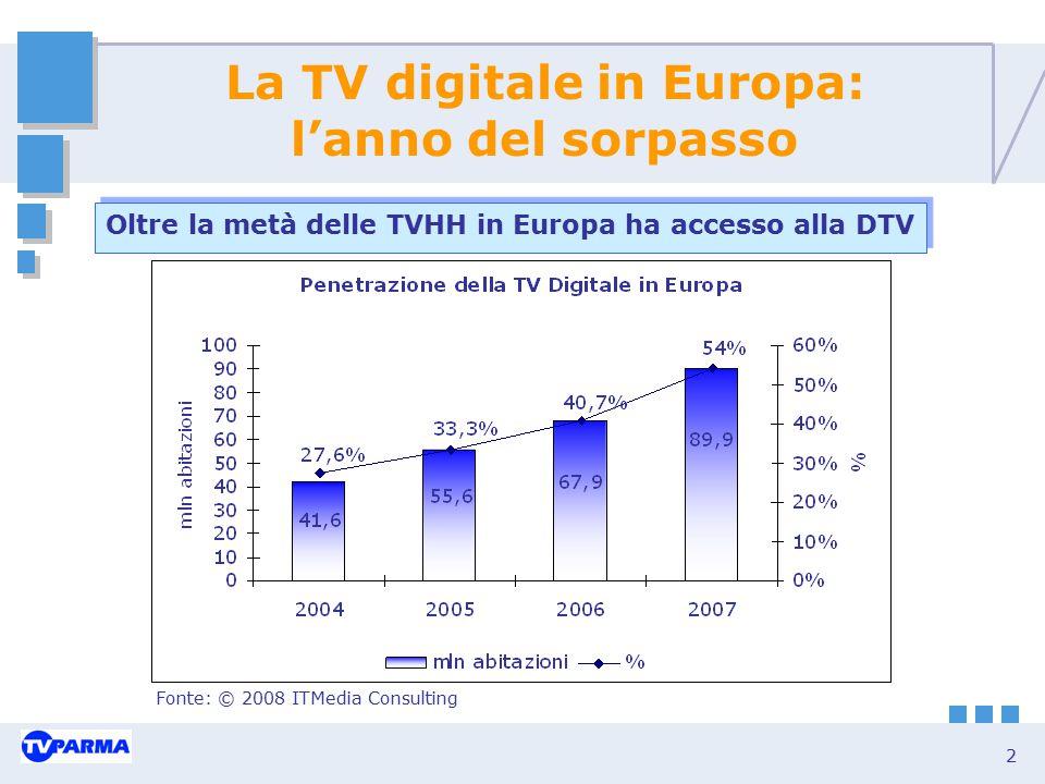 2 La TV digitale in Europa: l'anno del sorpasso Oltre la metà delle TVHH in Europa ha accesso alla DTV Fonte: © 2008 ITMedia Consulting