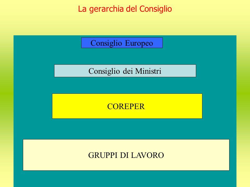 La gerarchia del Consiglio Consiglio Europeo Consiglio dei Ministri COREPER GRUPPI DI LAVORO