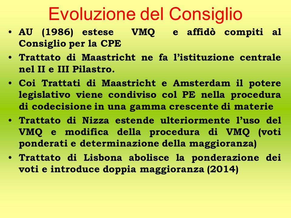 Evoluzione del Consiglio AU (1986) estese VMQ e affidò compiti al Consiglio per la CPE Trattato di Maastricht ne fa l'istituzione centrale nel II e III Pilastro.